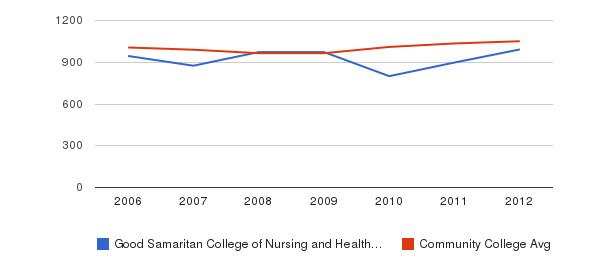 Good Samaritan College of Nursing and Health Science sat total&nbsp(2006-2012)