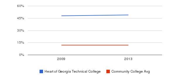 Heart of Georgia Technical College Black&nbsp(2009-2013)