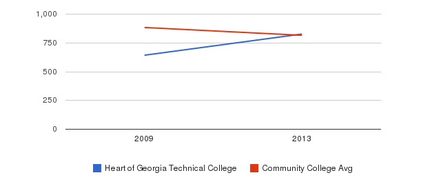 Heart of Georgia Technical College Full-Time Students&nbsp(2009-2013)