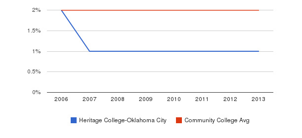 Heritage College-Oklahoma City Asian&nbsp(2006-2013)