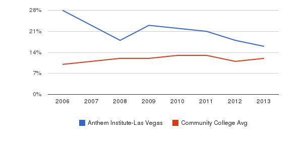 Anthem Institute-Las Vegas Black&nbsp(2006-2013)
