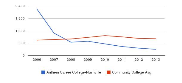 Anthem Career College-Nashville Full-Time Students&nbsp(2006-2013)
