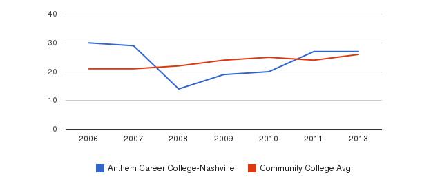 Anthem Career College-Nashville student staff&nbsp(2006-2013)