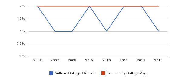 Anthem College-Orlando Asian&nbsp(2006-2013)