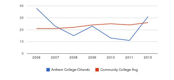 Anthem College-Orlando student staff&nbsp(2006-2013)