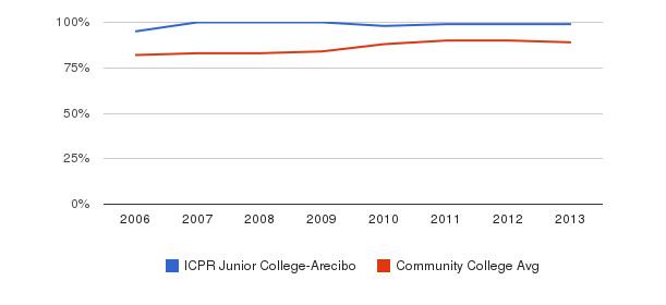 ICPR Junior College-Arecibo % Students Receiving Some Financial Aid&nbsp(2006-2013)