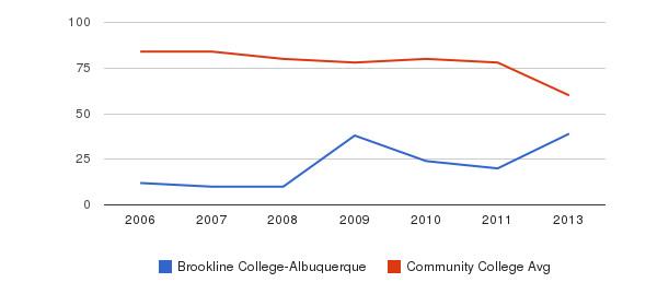Brookline College-Albuquerque Total Faculty&nbsp(2006-2013)
