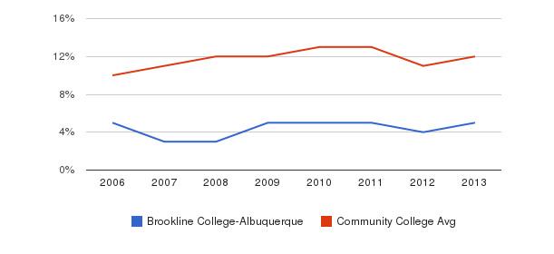Brookline College-Albuquerque Black&nbsp(2006-2013)