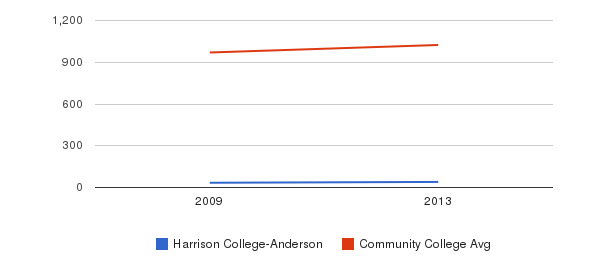 Harrison College-Anderson Part-Time Students&nbsp(2009-2013)