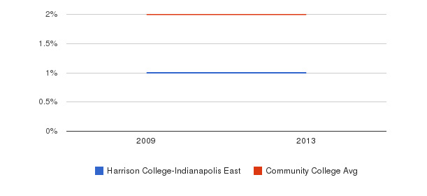 Harrison College-Indianapolis East More&nbsp(2009-2013)