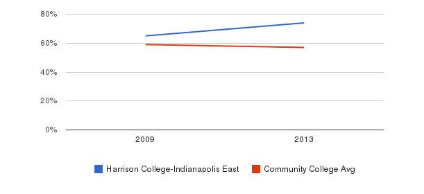 Harrison College-Indianapolis East White&nbsp(2009-2013)