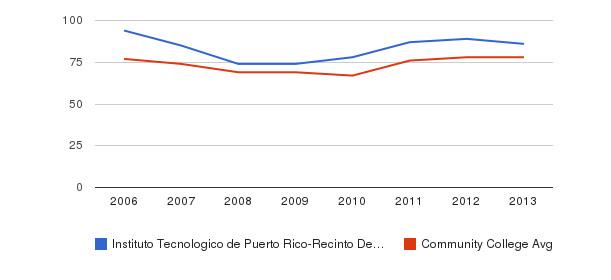 Instituto Tecnologico de Puerto Rico-Recinto De Manati Percent Admitted&nbsp(2006-2013)