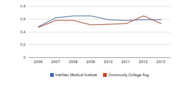 Intellitec Medical Institute Diversity Score&nbsp(2006-2013)