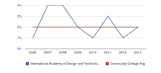 International Academy of Design and Technology-Orlando Asian&nbsp(2006-2013)