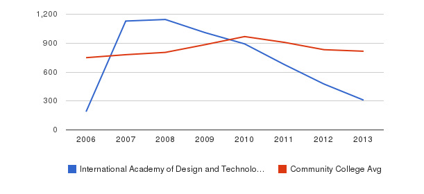 International Academy of Design and Technology-Orlando Full-Time Students&nbsp(2006-2013)