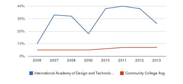 International Academy of Design and Technology-Orlando Hispanic&nbsp(2006-2013)