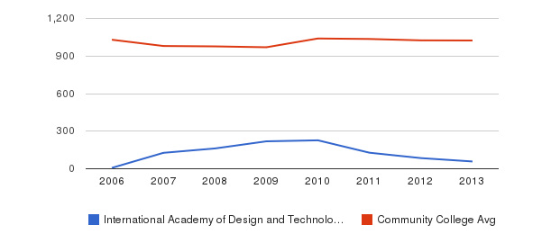 International Academy of Design and Technology-Orlando Part-Time Students&nbsp(2006-2013)
