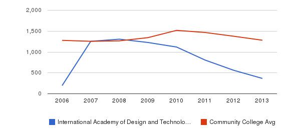 International Academy of Design and Technology-Orlando Total Enrollment&nbsp(2006-2013)