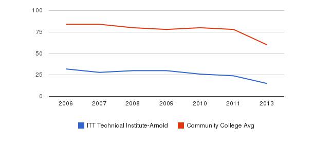 ITT Technical Institute-Arnold Total Faculty&nbsp(2006-2013)