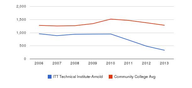 ITT Technical Institute-Arnold Total Enrollment&nbsp(2006-2013)