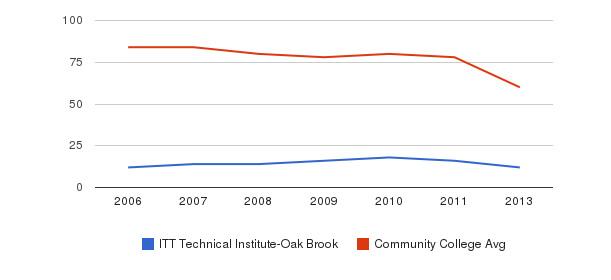 ITT Technical Institute-Oak Brook Total Faculty&nbsp(2006-2013)