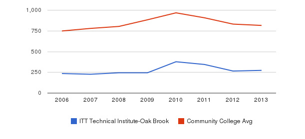 ITT Technical Institute-Oak Brook Full-Time Students&nbsp(2006-2013)