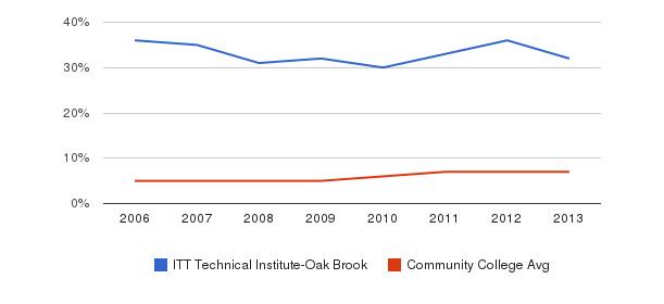 ITT Technical Institute-Oak Brook Hispanic&nbsp(2006-2013)