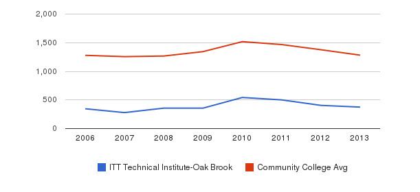 ITT Technical Institute-Oak Brook Total Enrollment&nbsp(2006-2013)
