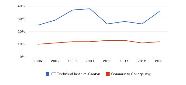 ITT Technical Institute-Canton Black&nbsp(2006-2013)