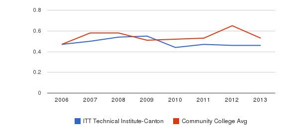 ITT Technical Institute-Canton Diversity Score&nbsp(2006-2013)