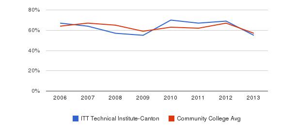 ITT Technical Institute-Canton White&nbsp(2006-2013)