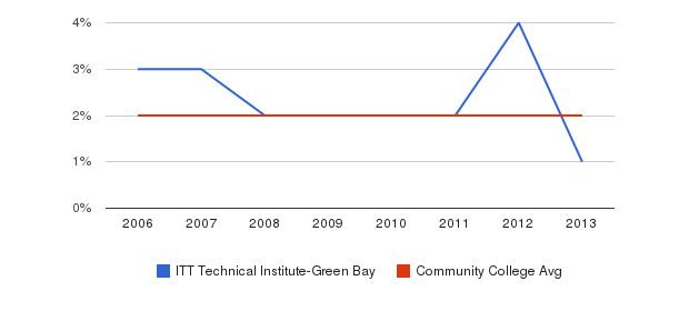 ITT Technical Institute-Green Bay Asian&nbsp(2006-2013)