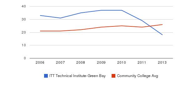 ITT Technical Institute-Green Bay student staff&nbsp(2006-2013)