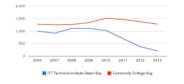 ITT Technical Institute-Green Bay Total Enrollment&nbsp(2006-2013)