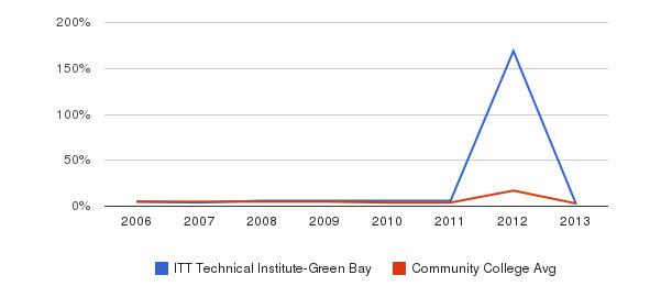 ITT Technical Institute-Green Bay Unknown&nbsp(2006-2013)