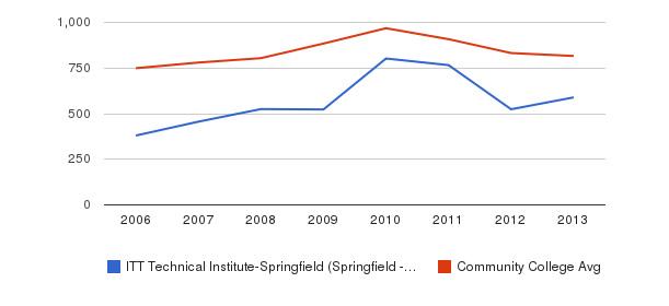 ITT Technical Institute-Springfield (Springfield - 22153) Full-Time Students&nbsp(2006-2013)