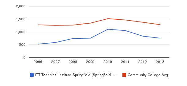 ITT Technical Institute-Springfield (Springfield - 22153) Total Enrollment&nbsp(2006-2013)