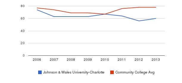 Johnson & Wales University-Charlotte Percent Admitted&nbsp(2006-2013)