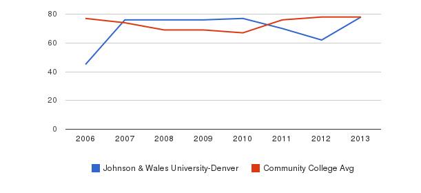 Johnson & Wales University-Denver Percent Admitted&nbsp(2006-2013)