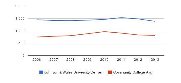 Johnson & Wales University-Denver Full-Time Students&nbsp(2006-2013)