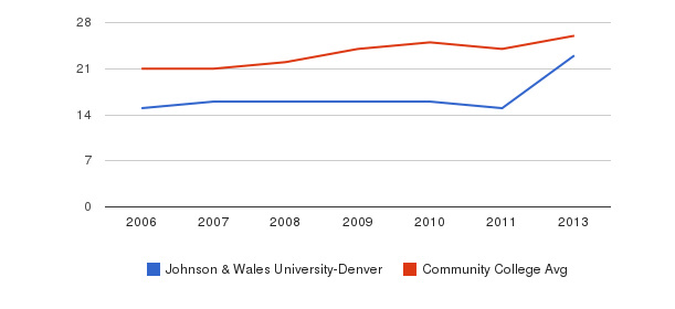 Johnson & Wales University-Denver student staff&nbsp(2006-2013)