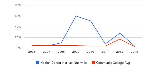 Kaplan Career Institute-Nashville Unknown&nbsp(2006-2013)