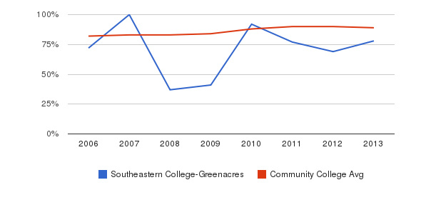 Southeastern College-Greenacres % Students Receiving Some Financial Aid&nbsp(2006-2013)