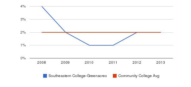 Southeastern College-Greenacres More&nbsp(2008-2013)