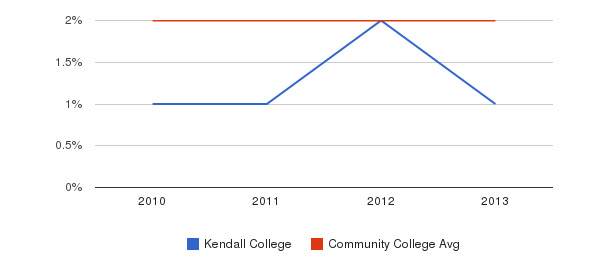 Kendall College More&nbsp(2010-2013)