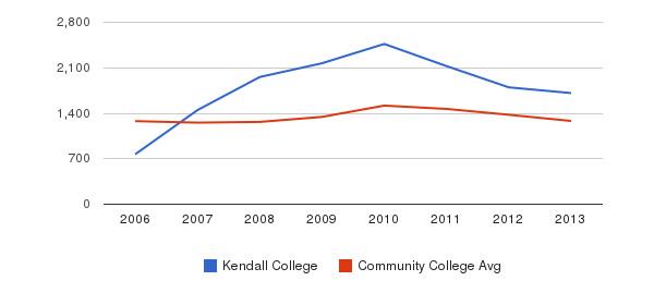 Kendall College Total Enrollment&nbsp(2006-2013)
