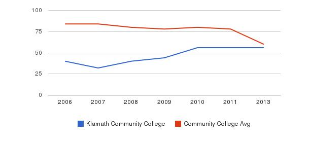 Klamath Community College Total Faculty&nbsp(2006-2013)