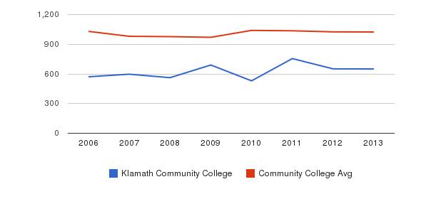 Klamath Community College Part-Time Students&nbsp(2006-2013)