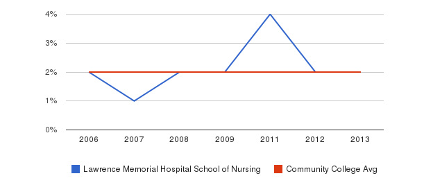 Lawrence Memorial Hospital School of Nursing Asian&nbsp(2006-2013)