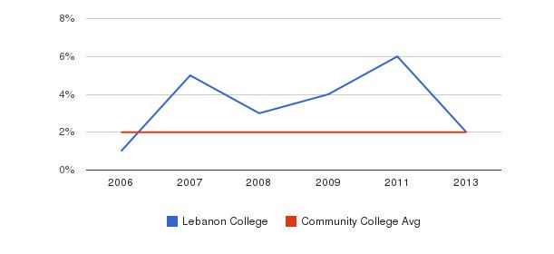 Lebanon College Asian&nbsp(2006-2013)